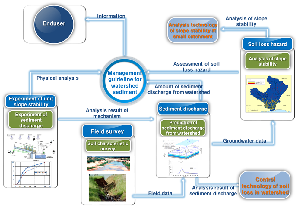 Management guideline for watershed sediment